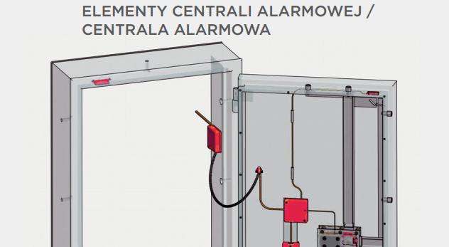 Elementy centrali alarmowej