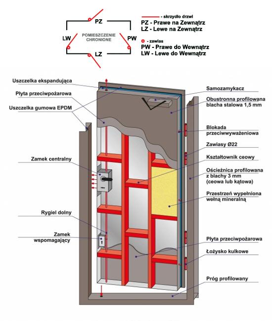 Przekrój drzwi antywłamaniowych