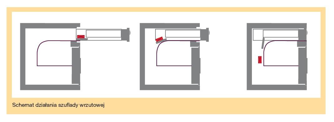 Schemat działąnia szuflady wrzutowej